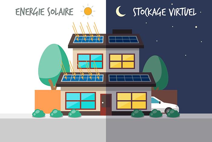 stockage virtuel de l'énergie solaire