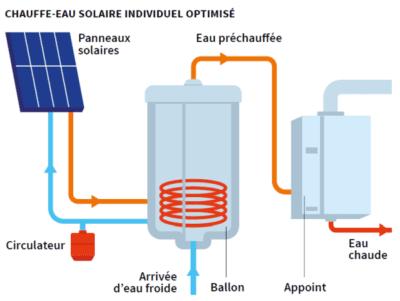 installation chauffe-eau solaire